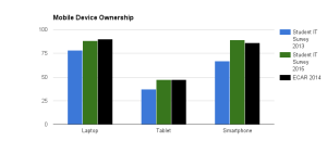 ecar and faculty ownership rates compared