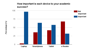 imoportance to academic success
