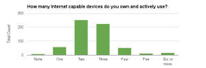 number of devices owned (1)